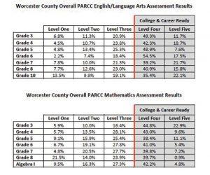Worcester Test Scores Impress